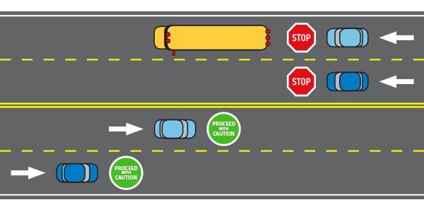 Illustration of when to stop on a road with three or more lanes.